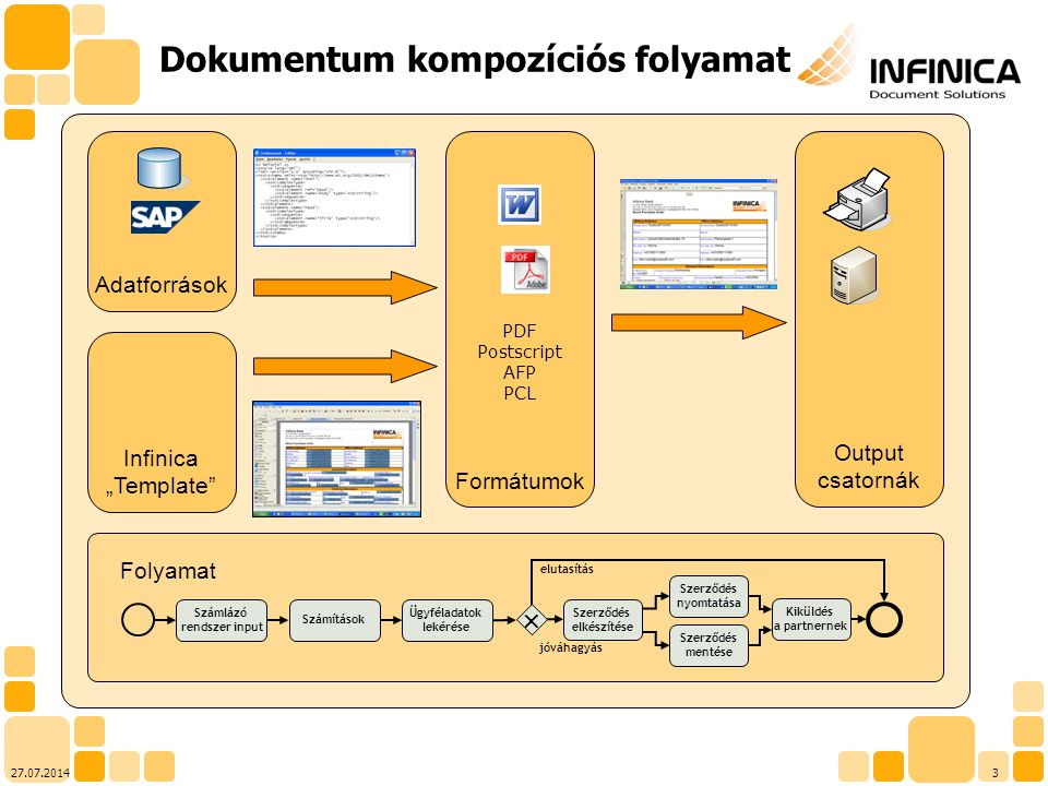 Dokumentum kompozíciós folyamat