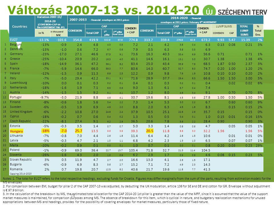 Változás 2007-13 vs. 2014-20 in % in thousand. M€ Total CAP. 1st. pillar. 2nd pillar. Rural Devel.