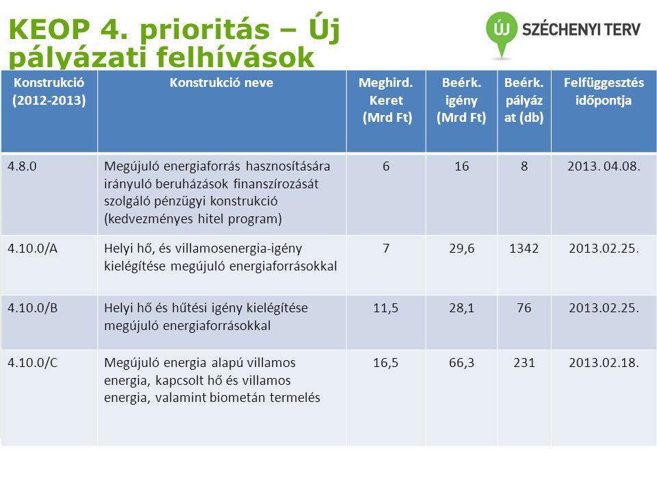 KEOP 4. prioritás – Új pályázati felhívások