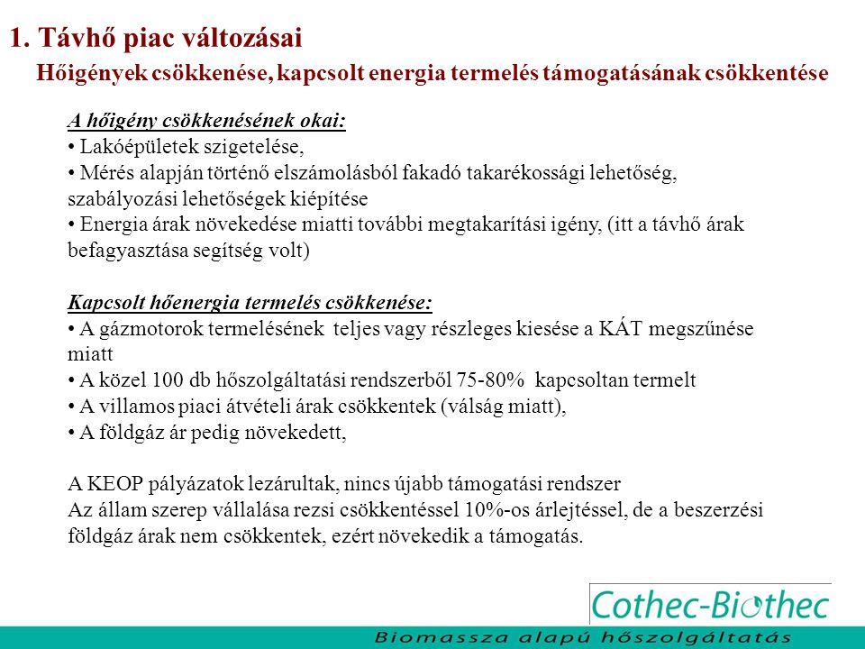 1. Távhő piac változásai Hőigények csökkenése, kapcsolt energia termelés támogatásának csökkentése.