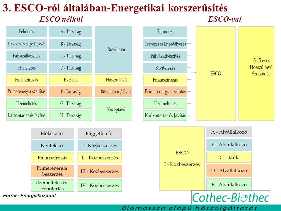 3. ESCO-ról általában-Energetikai korszerűsítés