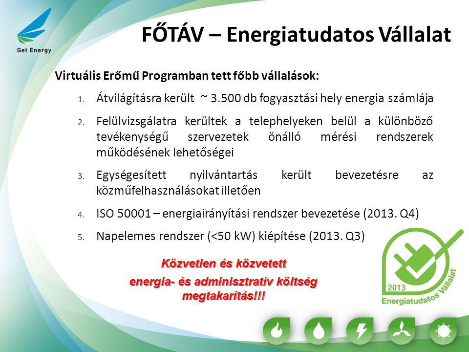 FŐTÁV – Energiatudatos Vállalat