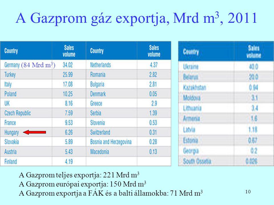 A Gazprom gáz exportja, Mrd m3, 2011