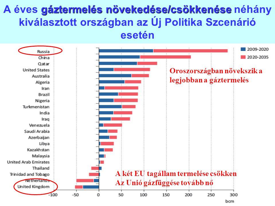 A éves gáztermelés növekedése/csökkenése néhány kiválasztott országban az Új Politika Szcenárió esetén