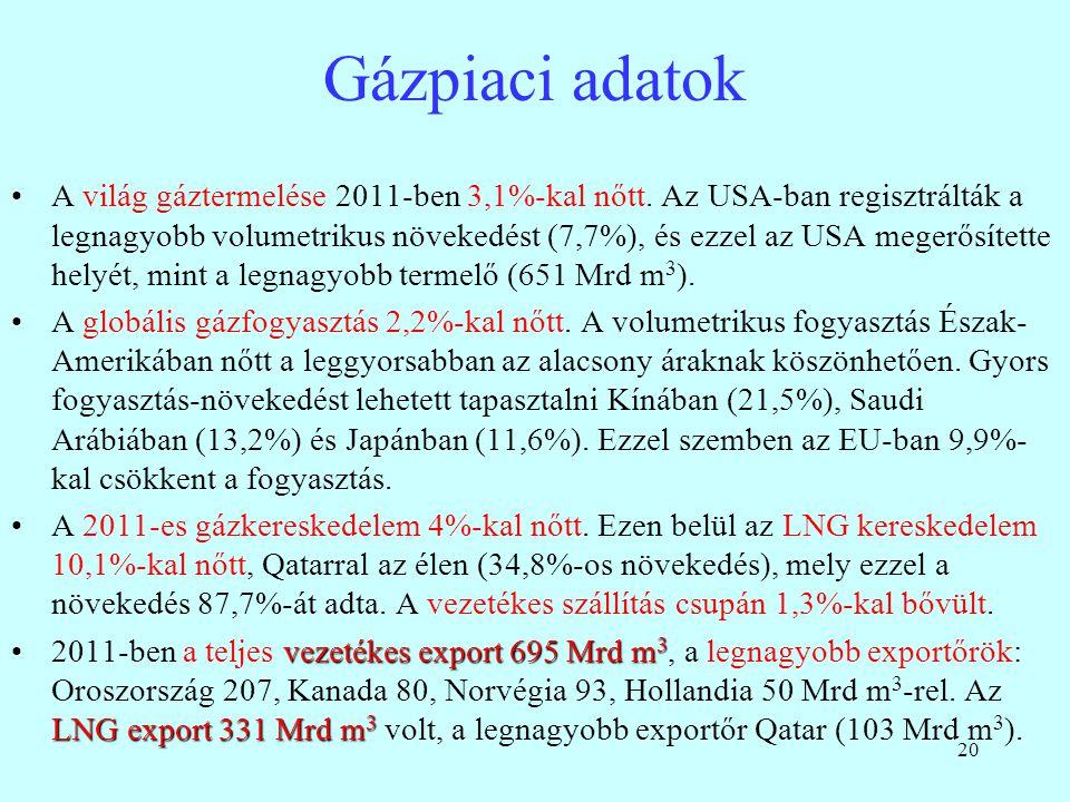 Gázpiaci adatok