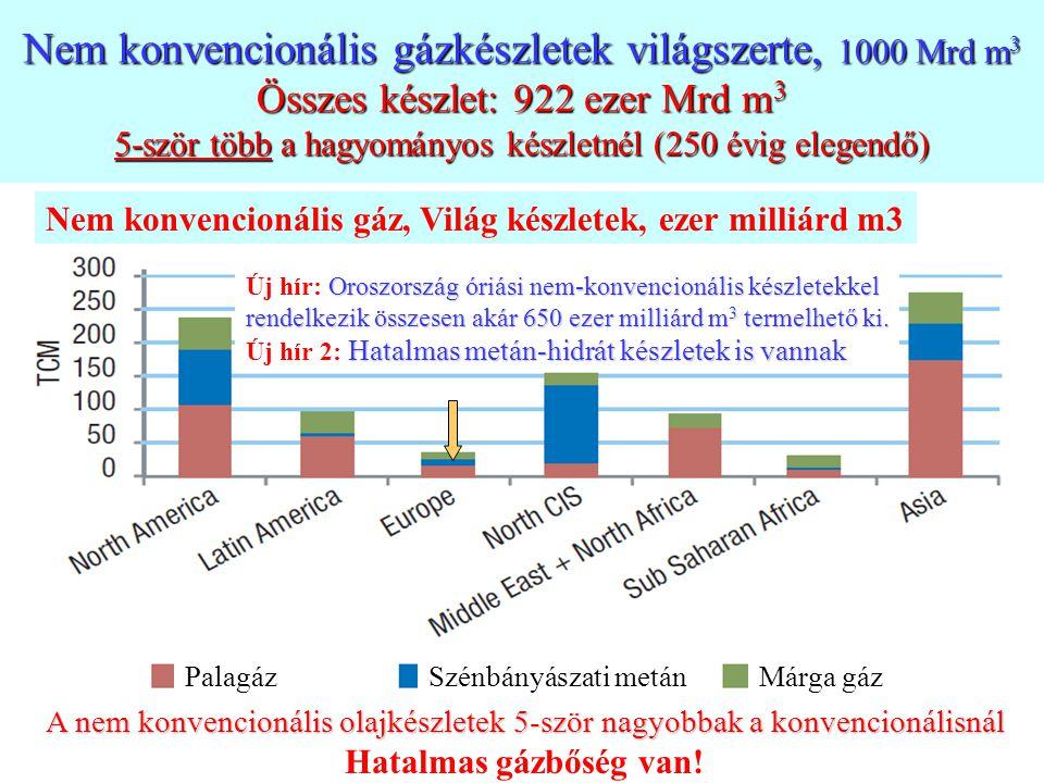 Nem konvencionális gázkészletek világszerte, 1000 Mrd m3 Összes készlet: 922 ezer Mrd m3 5-ször több a hagyományos készletnél (250 évig elegendő)