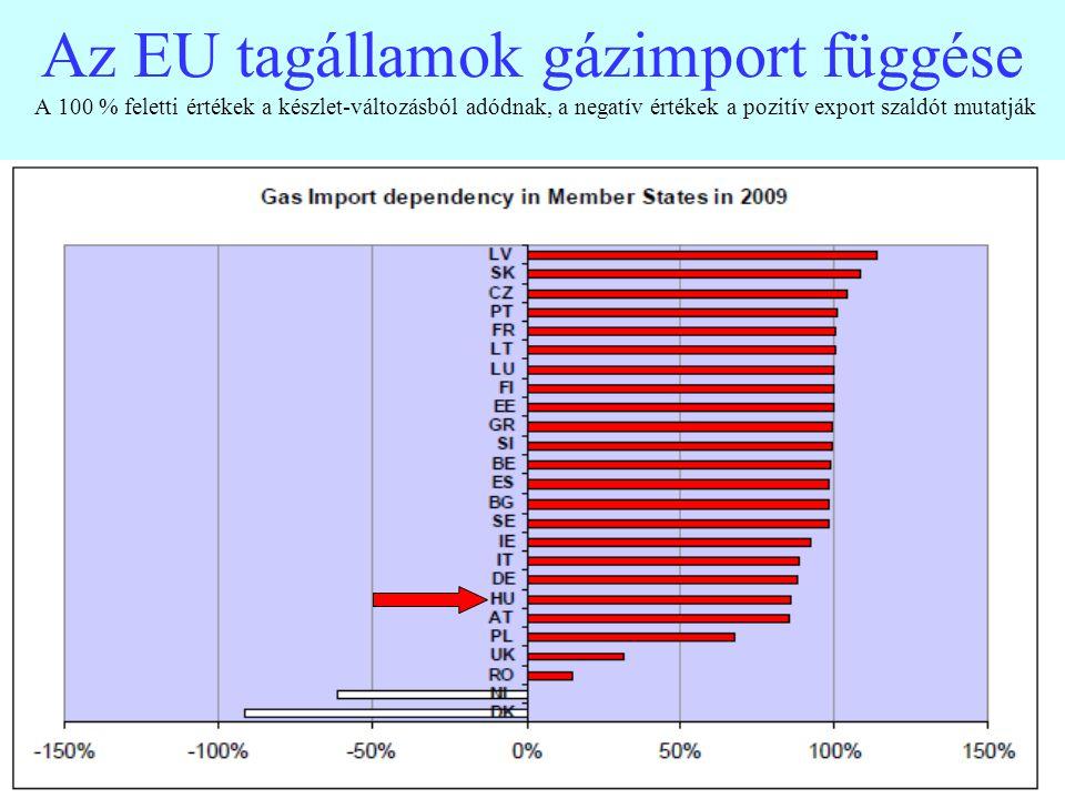 Az EU tagállamok gázimport függése A 100 % feletti értékek a készlet-változásból adódnak, a negatív értékek a pozitív export szaldót mutatják