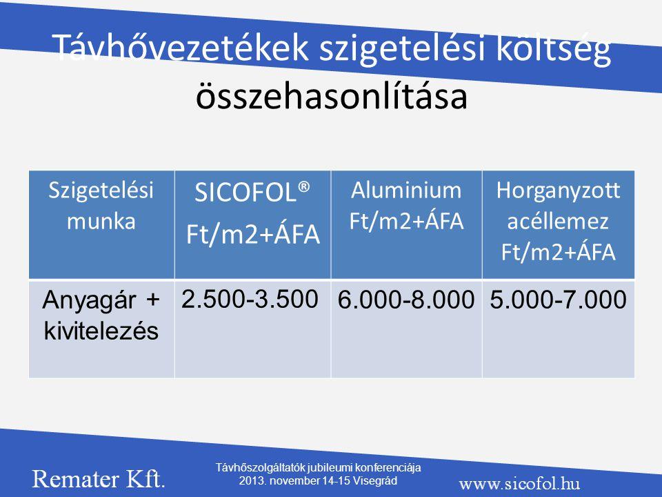 Távhővezetékek szigetelési költség összehasonlítása