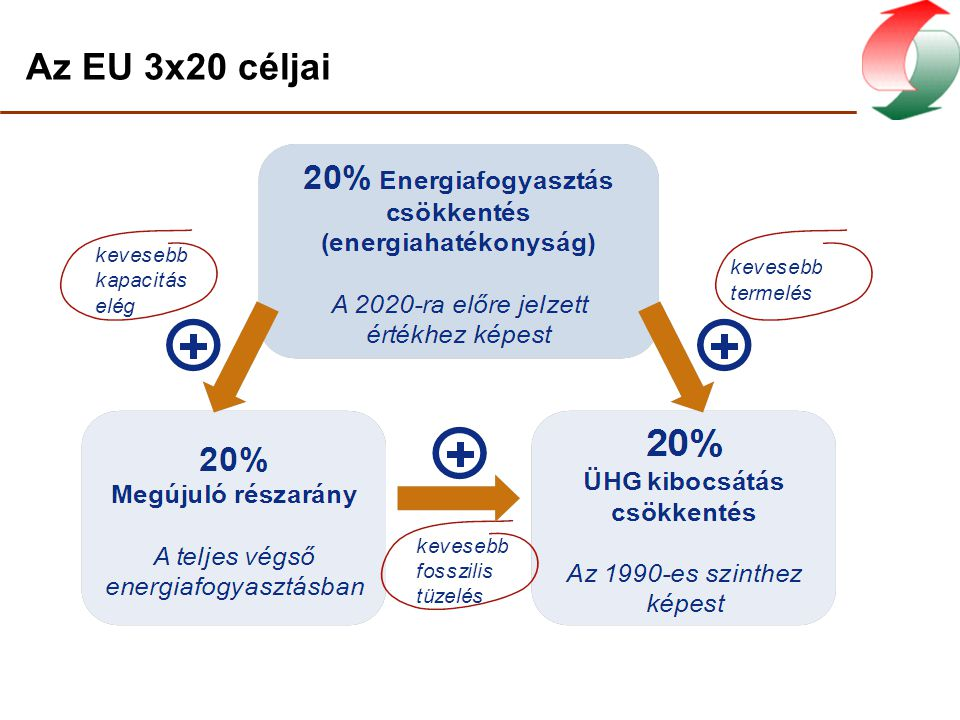 Az EU 3x20 céljai