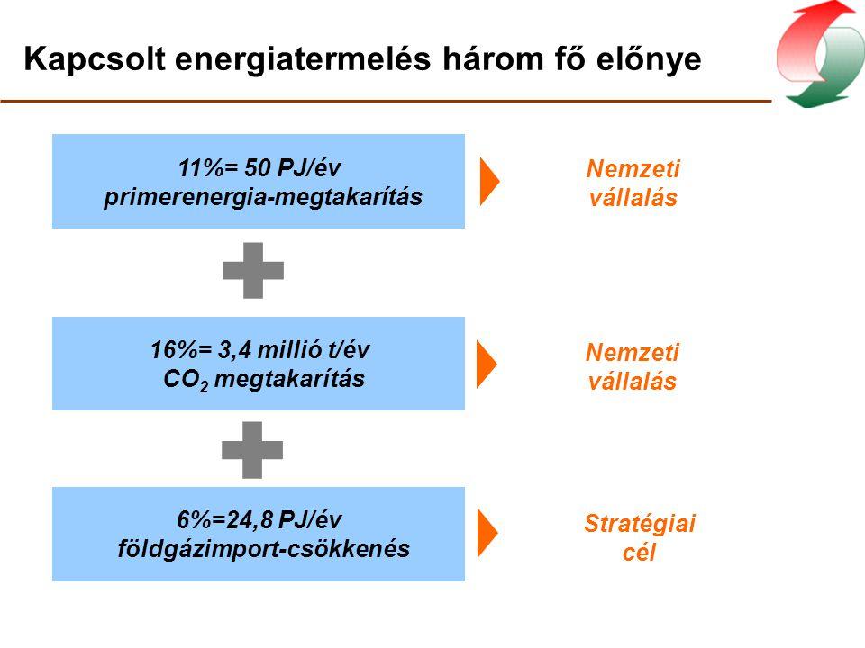 Kapcsolt energiatermelés három fő előnye
