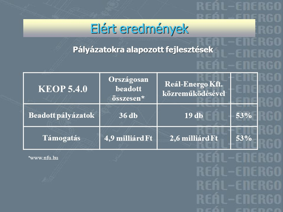 Elért eredmények KEOP 5.4.0 Pályázatokra alapozott fejlesztések