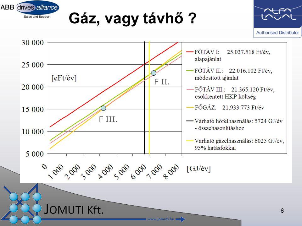 Gáz, vagy távhő F II. F III.