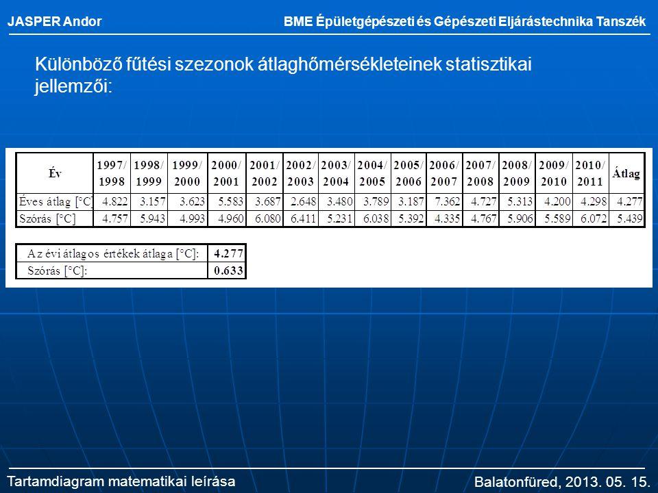 JASPER Andor BME Épületgépészeti és Gépészeti Eljárástechnika Tanszék. Különböző fűtési szezonok átlaghőmérsékleteinek statisztikai jellemzői: