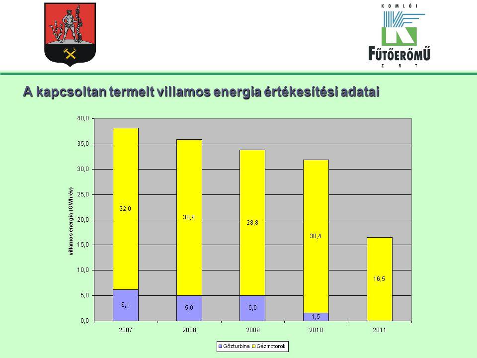 A kapcsoltan termelt villamos energia értékesítési adatai
