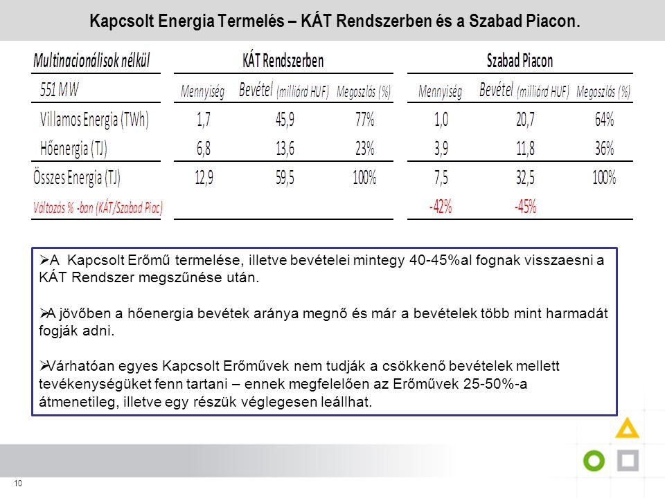 Kapcsolt Energia Termelés – KÁT Rendszerben és a Szabad Piacon.