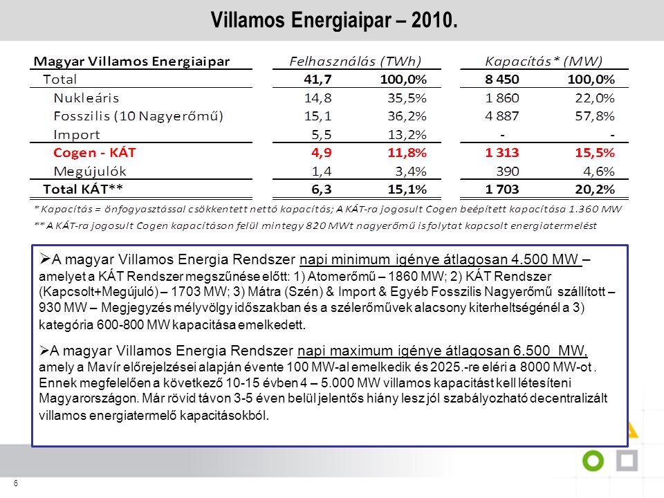 Villamos Energiaipar – 2010.