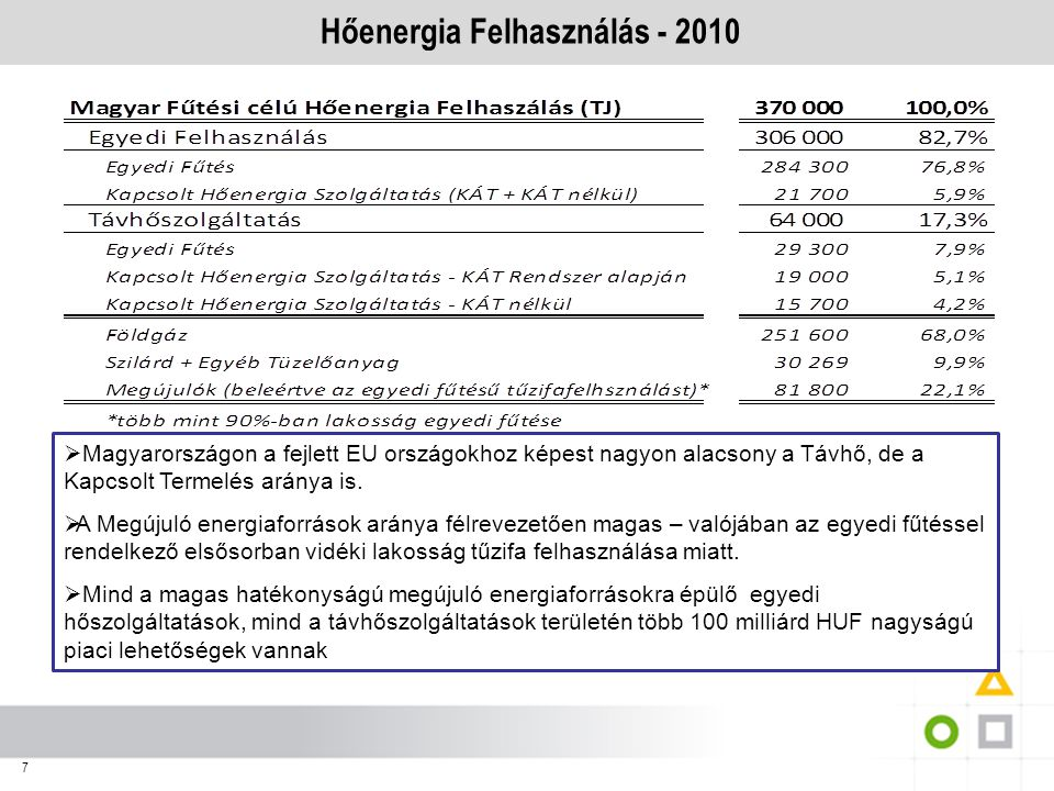 Hőenergia Felhasználás - 2010