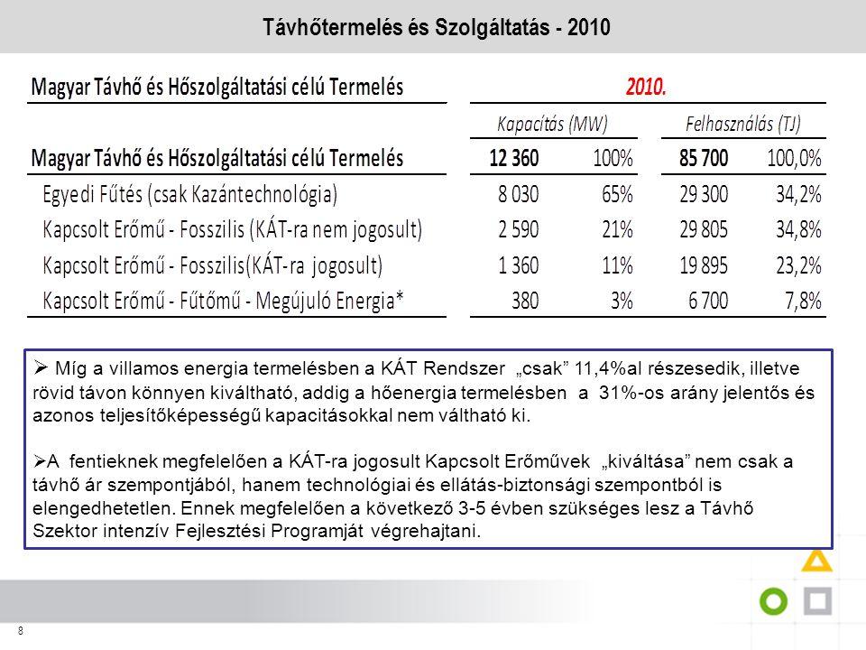 Távhőtermelés és Szolgáltatás - 2010