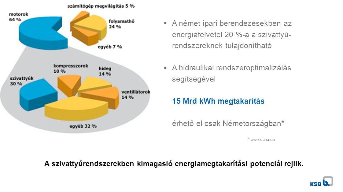 A német ipari berendezésekben az energiafelvétel 20 %-a a szivattyú-rendszereknek tulajdonítható