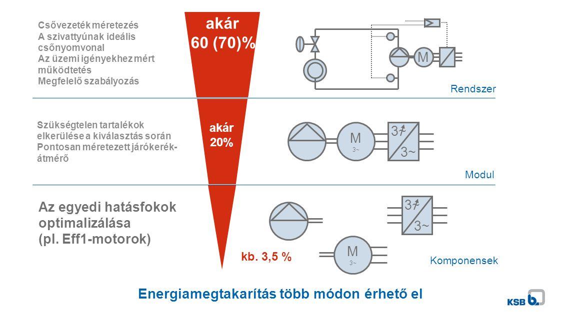 Energiamegtakarítás több módon érhető el