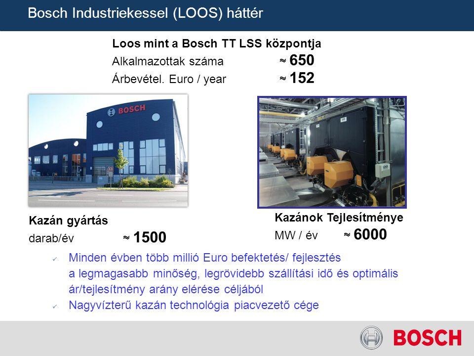 Bosch Industriekessel (LOOS) háttér