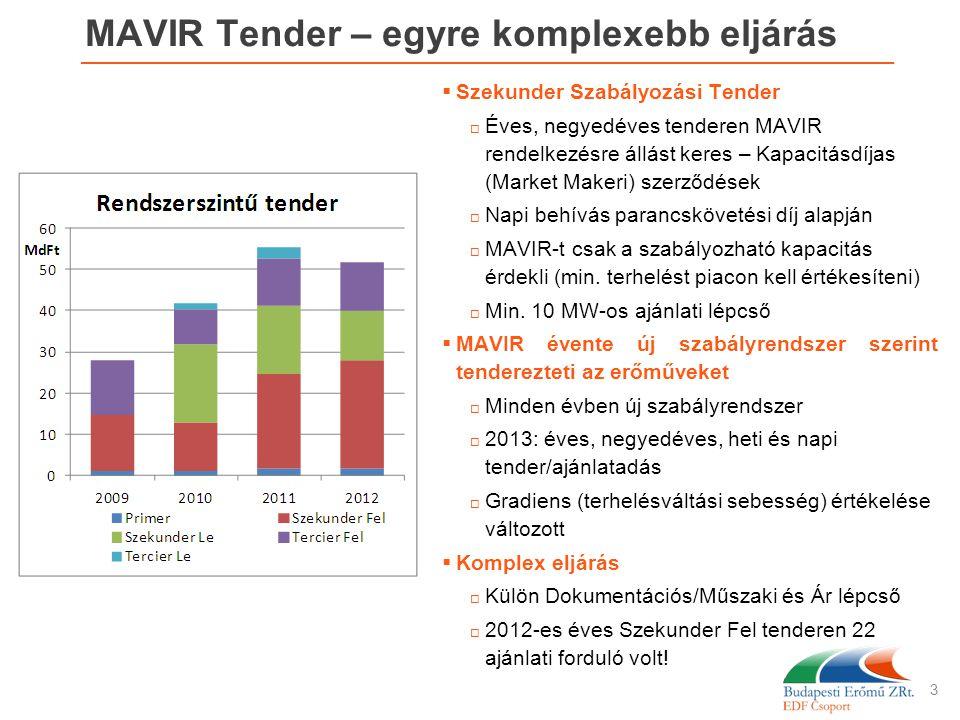 MAVIR Tender – egyre komplexebb eljárás