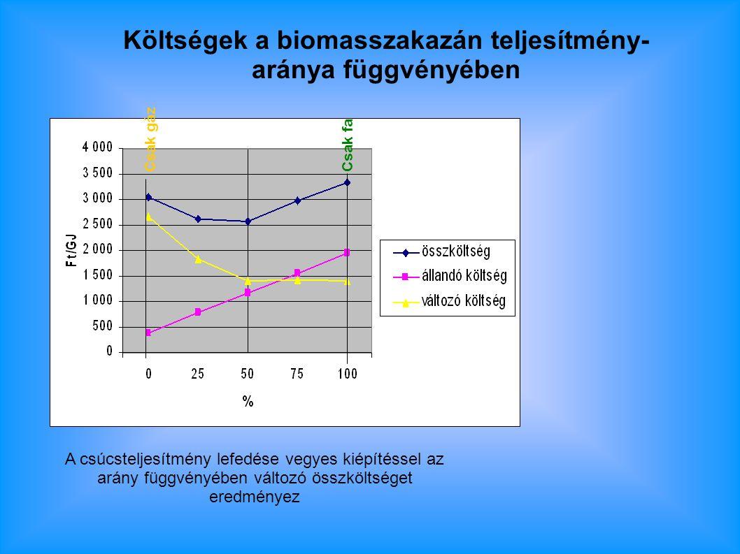 Költségek a biomasszakazán teljesítmény-aránya függvényében