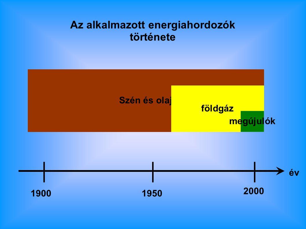 Az alkalmazott energiahordozók története