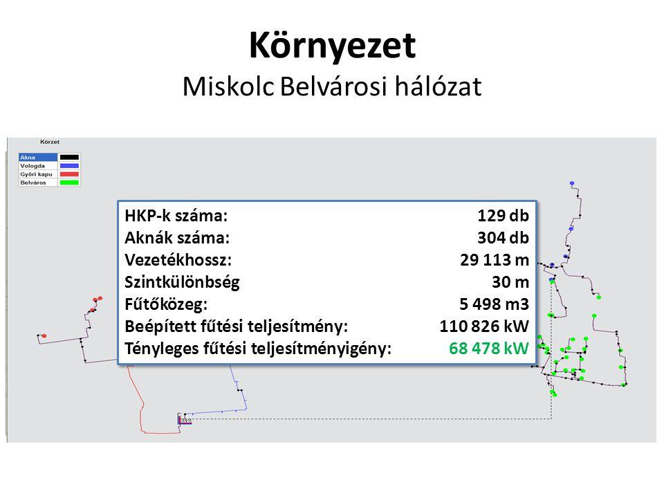 Környezet Miskolc Belvárosi hálózat