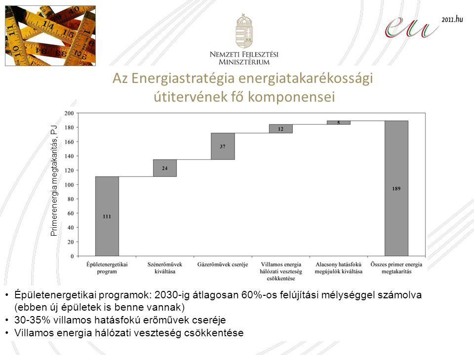 Az Energiastratégia energiatakarékossági útitervének fő komponensei