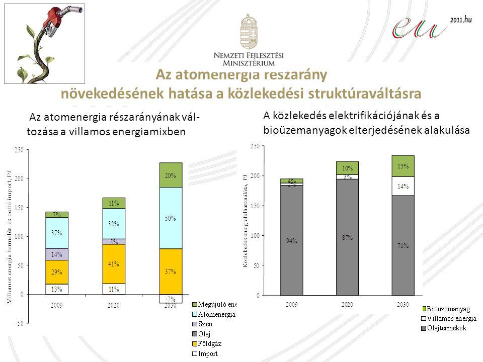 Az atomenergia részarány