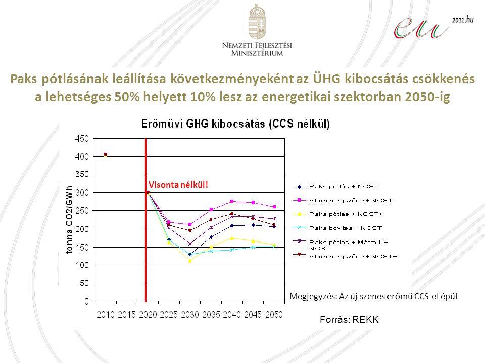 Paks pótlásának leállítása következményeként az ÜHG kibocsátás csökkenés a lehetséges 50% helyett 10% lesz az energetikai szektorban 2050-ig