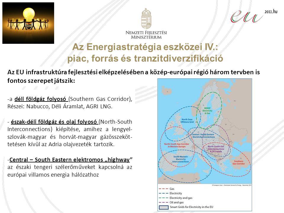 Az Energiastratégia eszközei IV.: