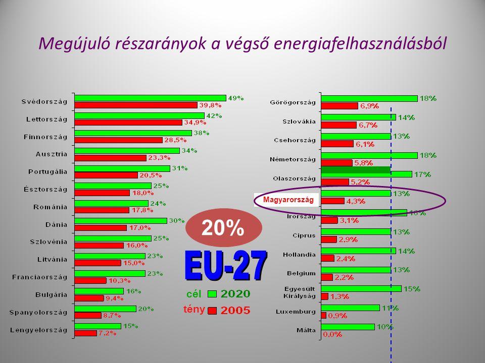 Megújuló részarányok a végső energiafelhasználásból