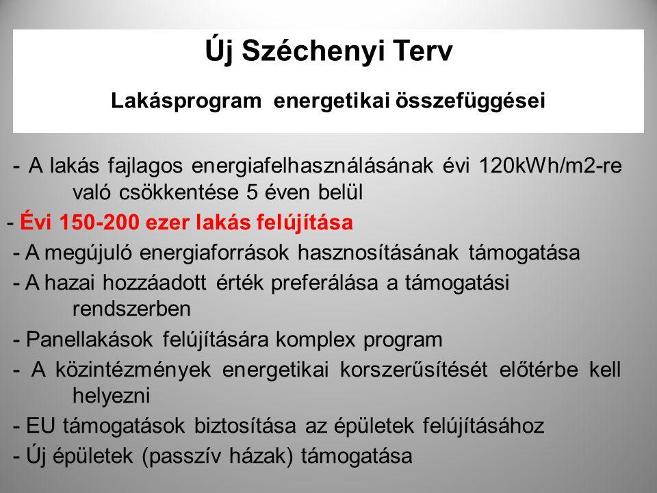Új Széchenyi Terv Lakásprogram energetikai összefüggései