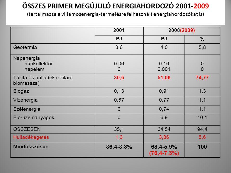 ÖSSZES PRIMER MEGÚJULÓ ENERGIAHORDOZÓ 2001-2009 (tartalmazza a villamosenergia-termelésre felhasznált energiahordozókat is)
