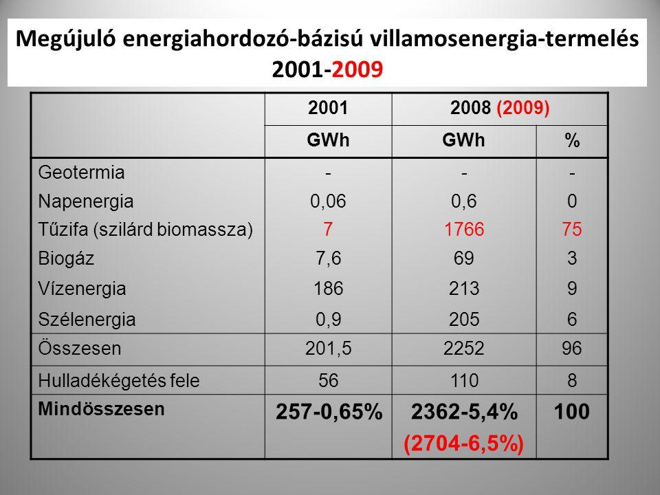 Megújuló energiahordozó-bázisú villamosenergia-termelés 2001-2009