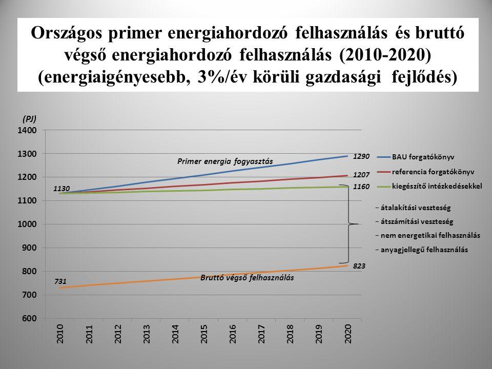 Országos primer energiahordozó felhasználás és bruttó végső energiahordozó felhasználás (2010-2020) (energiaigényesebb, 3%/év körüli gazdasági fejlődés)