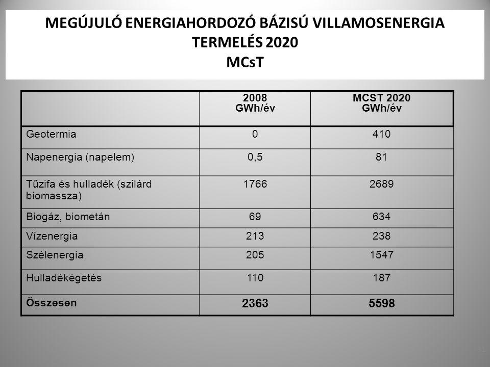 MEGÚJULÓ ENERGIAHORDOZÓ BÁZISÚ VILLAMOSENERGIA TERMELÉS 2020 MCsT