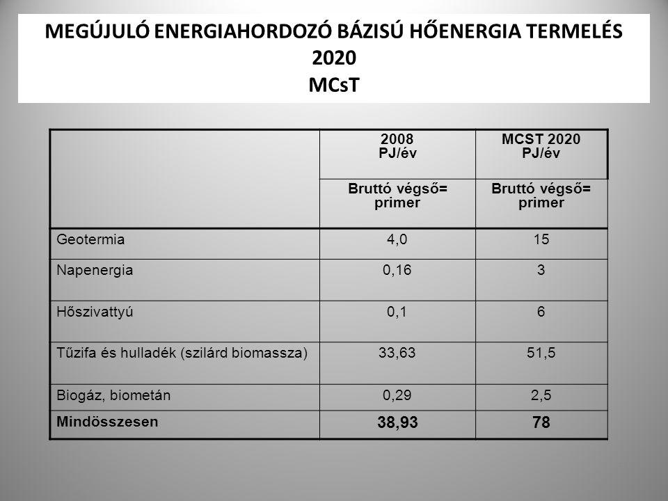 MEGÚJULÓ ENERGIAHORDOZÓ BÁZISÚ HŐENERGIA TERMELÉS 2020 MCsT