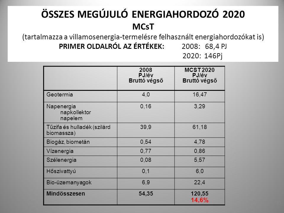 ÖSSZES MEGÚJULÓ ENERGIAHORDOZÓ 2020 MCsT (tartalmazza a villamosenergia-termelésre felhasznált energiahordozókat is) PRIMER OLDALRÓL AZ ÉRTÉKEK: 2008: 68,4 PJ 2020: 146Pj