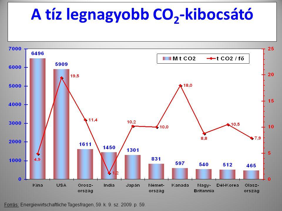 A tíz legnagyobb CO2-kibocsátó