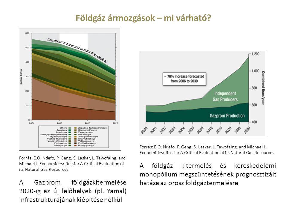 Földgáz ármozgások – mi várható