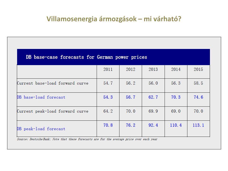 Villamosenergia ármozgások – mi várható