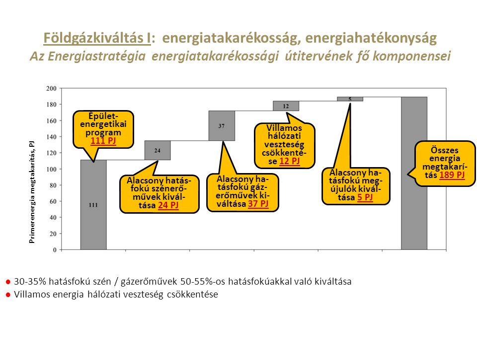 Földgázkiváltás I: energiatakarékosság, energiahatékonyság