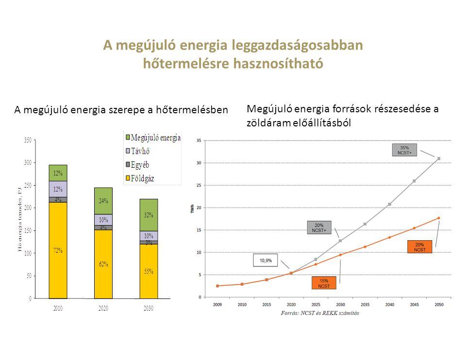 A megújuló energia leggazdaságosabban hőtermelésre hasznosítható