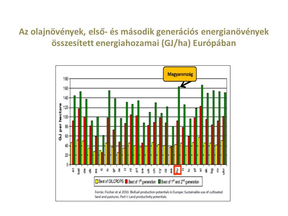 Az olajnövények, első- és második generációs energianövények összesített energiahozamai (GJ/ha) Európában