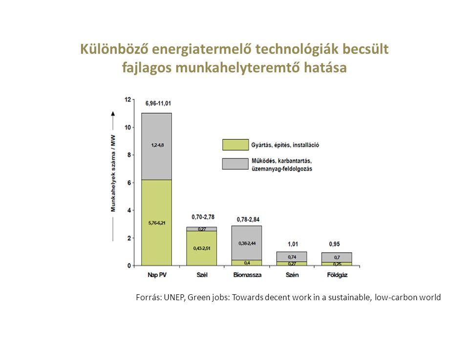 Különböző energiatermelő technológiák becsült fajlagos munkahelyteremtő hatása