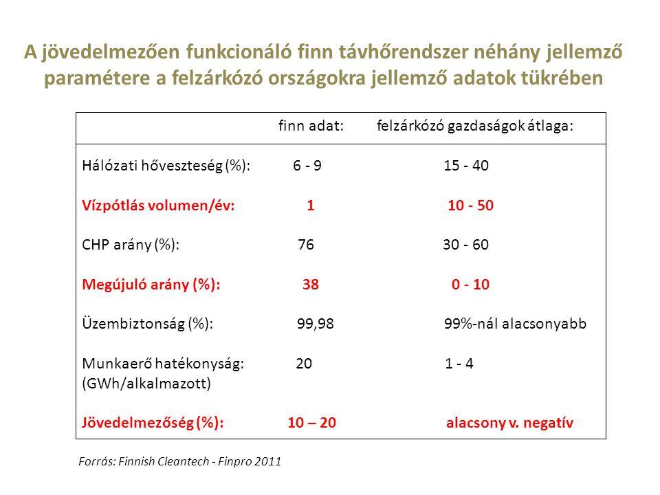 A jövedelmezően funkcionáló finn távhőrendszer néhány jellemző paramétere a felzárkózó országokra jellemző adatok tükrében