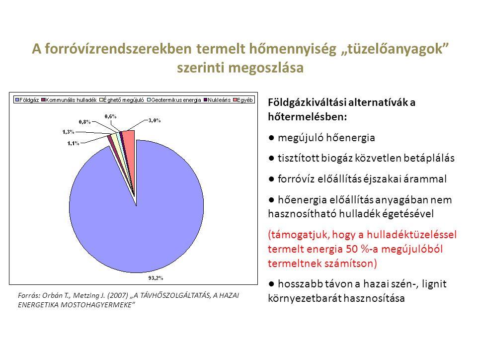 """A forróvízrendszerekben termelt hőmennyiség """"tüzelőanyagok szerinti megoszlása"""